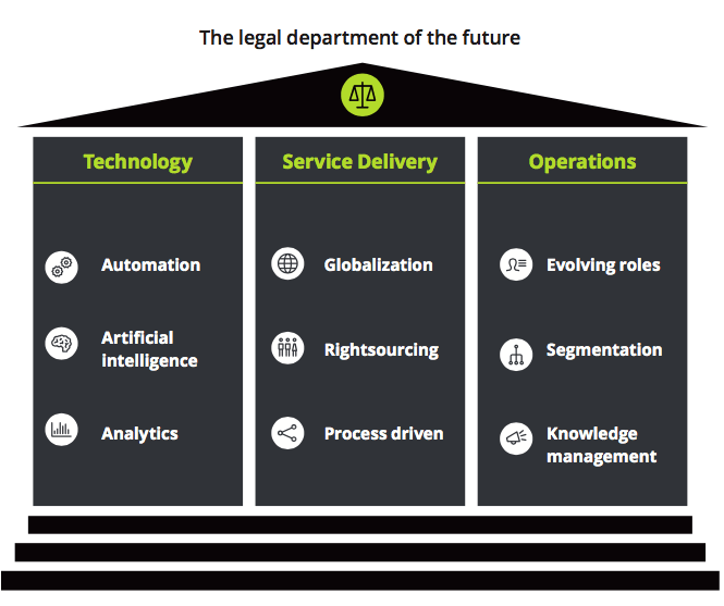 Deloitte Sets out Its Legal AI Strategy and Ambitions – Artificial