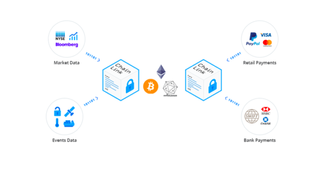ChainLink Solving The Smart Contract Fiat Money Problem